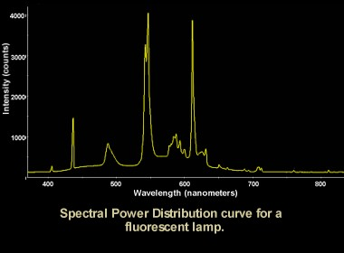 Spectral power distribution curve.